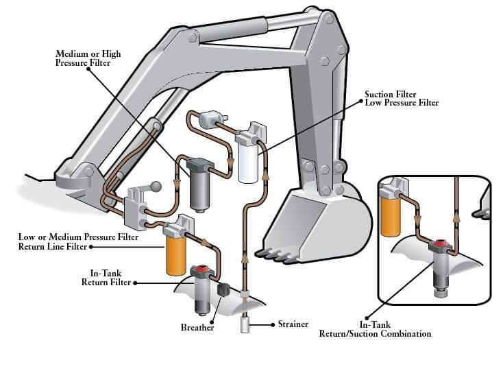 Filtre i hydraulik i en gravemaskine